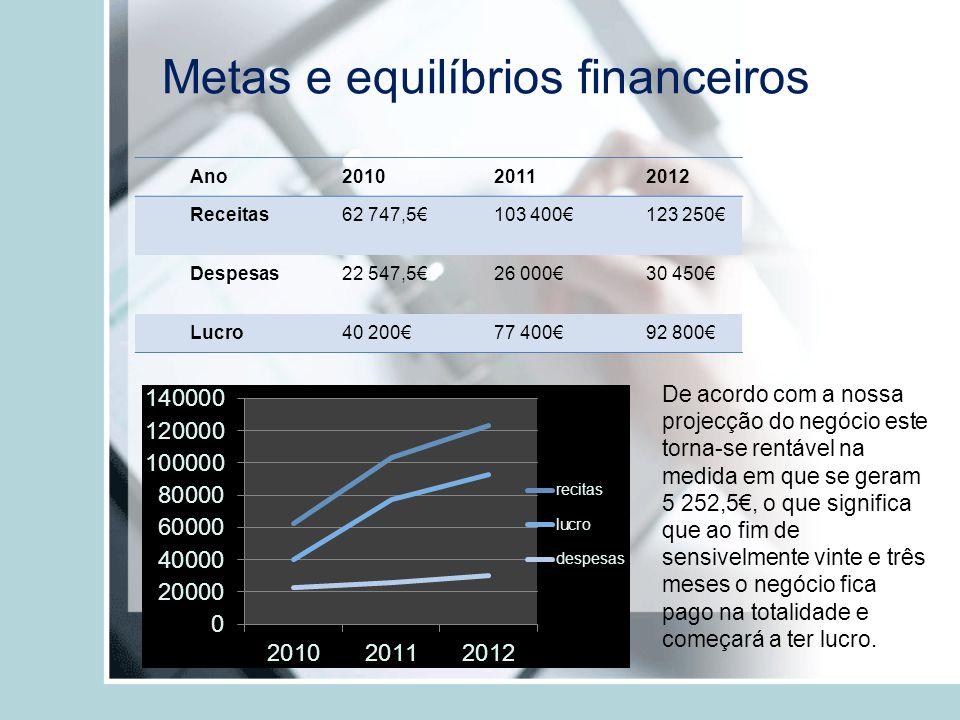 Metas e equilíbrios financeiros Ano201020112012 Receitas62 747,5103 400123 250 Despesas22 547,526 00030 450 Lucro40 20077 40092 800 De acordo com a no