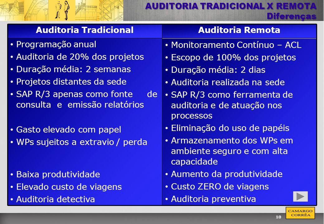 10 AUDITORIA TRADICIONAL X REMOTA Diferenças Auditoria TradicionalAuditoria Remota Programação anual Auditoria de 20% dos projetos Duração média: 2 se