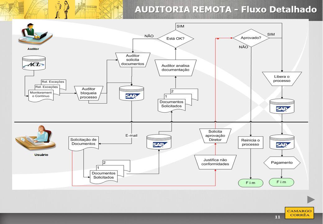 11 AUDITORIA REMOTA - Fluxo Detalhado