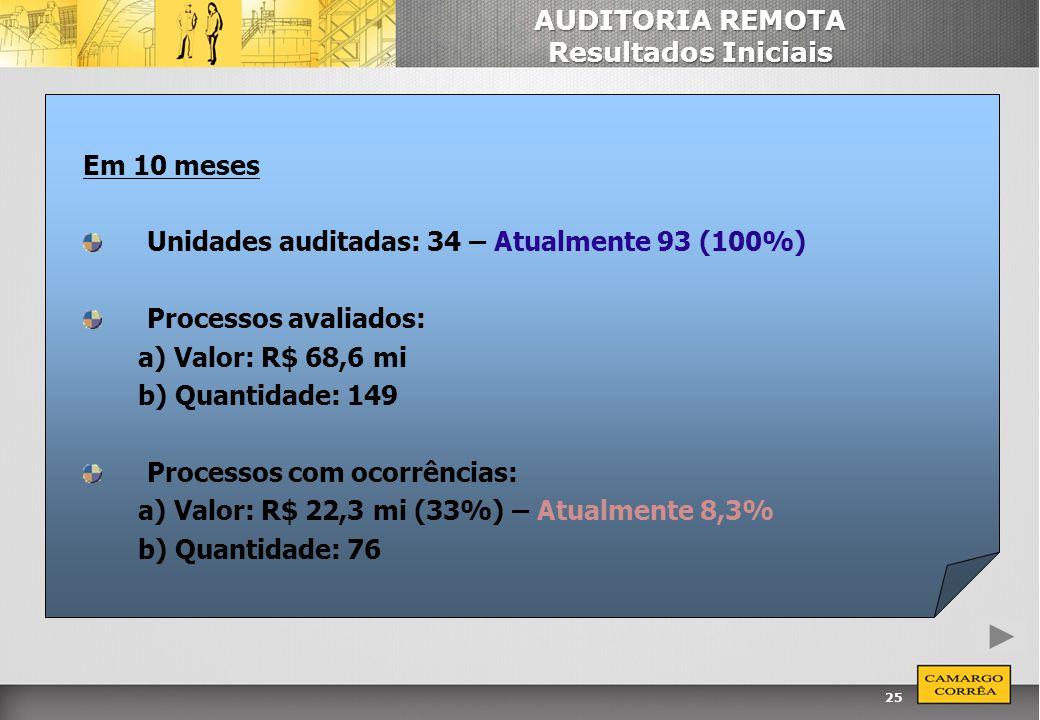 25 AUDITORIA REMOTA Resultados Iniciais Em 10 meses Unidades auditadas: 34 – Atualmente 93 (100%) Processos avaliados: a) Valor: R$ 68,6 mi b) Quantid