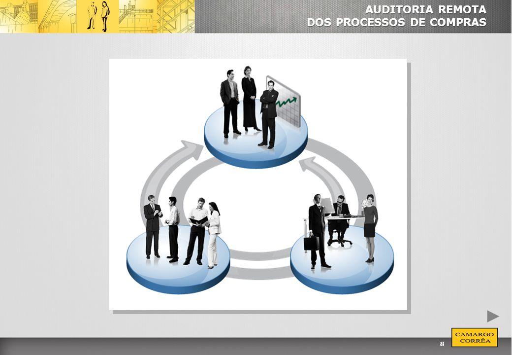 9 AUDITORIA REMOTA DOS PROCESSOS Conceito A Auditoria Remota é uma ferramenta de gestão de uso exclusivo da equipe de auditores internos, que possibilita avaliar os processos de compras de materiais e serviços de forma preventiva, ou seja, anteriormente à sua realização.