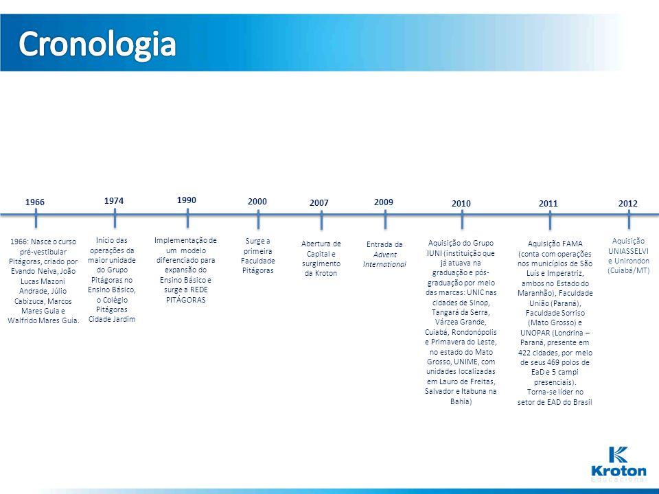 1966 1966: Nasce o curso pré-vestibular Pitágoras, criado por Evando Neiva, João Lucas Mazoni Andrade, Júlio Cabizuca, Marcos Mares Guia e Walfrido Ma