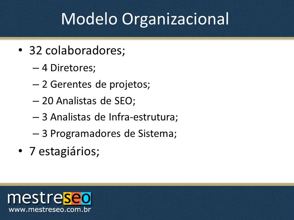 Modelo Organizacional 32 colaboradores; – 4 Diretores; – 2 Gerentes de projetos; – 20 Analistas de SEO; – 3 Analistas de Infra-estrutura; – 3 Programadores de Sistema; 7 estagiários;