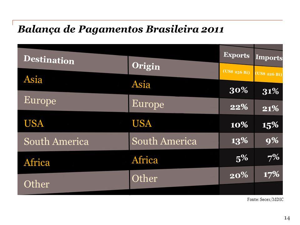 Balança de Pagamentos Brasileira 2011 Fonte: Secex/MDIC Exports Imports Destination Origin Asia Europe USA South America Africa Other 30% 31% 22% 21% 10% 15% 13% 9% 5% 7% 20% 17% Asia Europe USA South America Africa Other (US$ 256 Bi) (US$ 226 Bi) 14