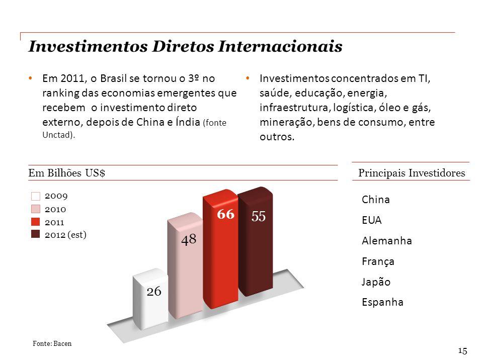 China EUA Alemanha França Japão Espanha Principais Investidores Em Bilhões US$ Investimentos Diretos Internacionais Em 2011, o Brasil se tornou o 3º no ranking das economias emergentes que recebem o investimento direto externo, depois de China e Índia (fonte Unctad).