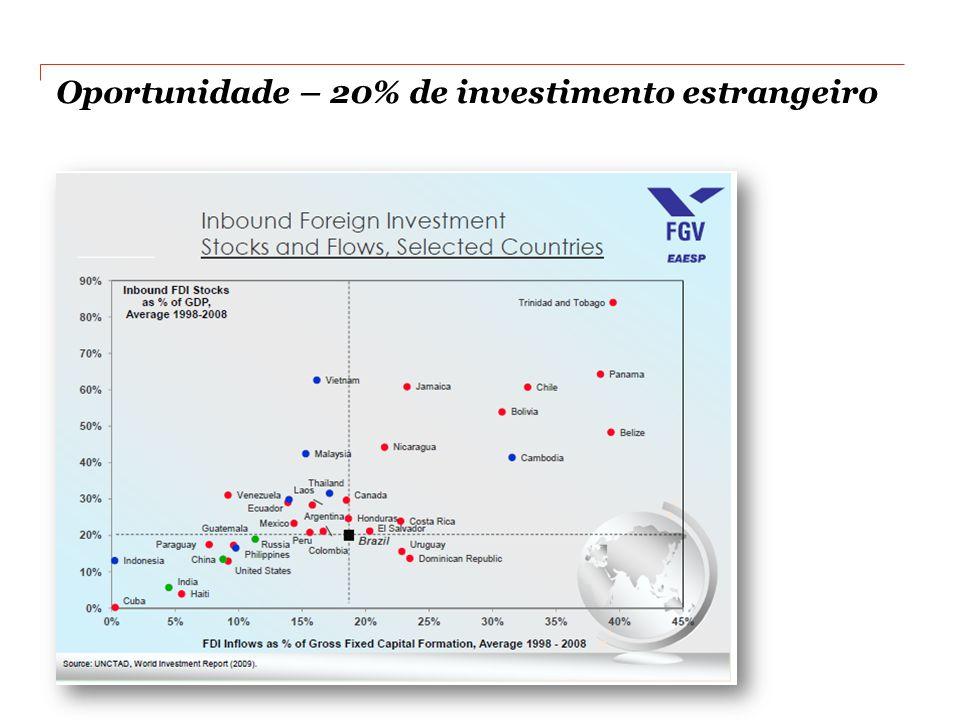 Oportunidade – 20% de investimento estrangeiro