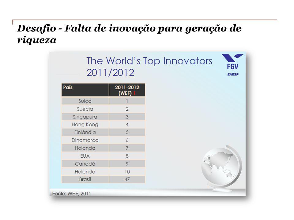 Desafio - Falta de inovação para geração de riqueza