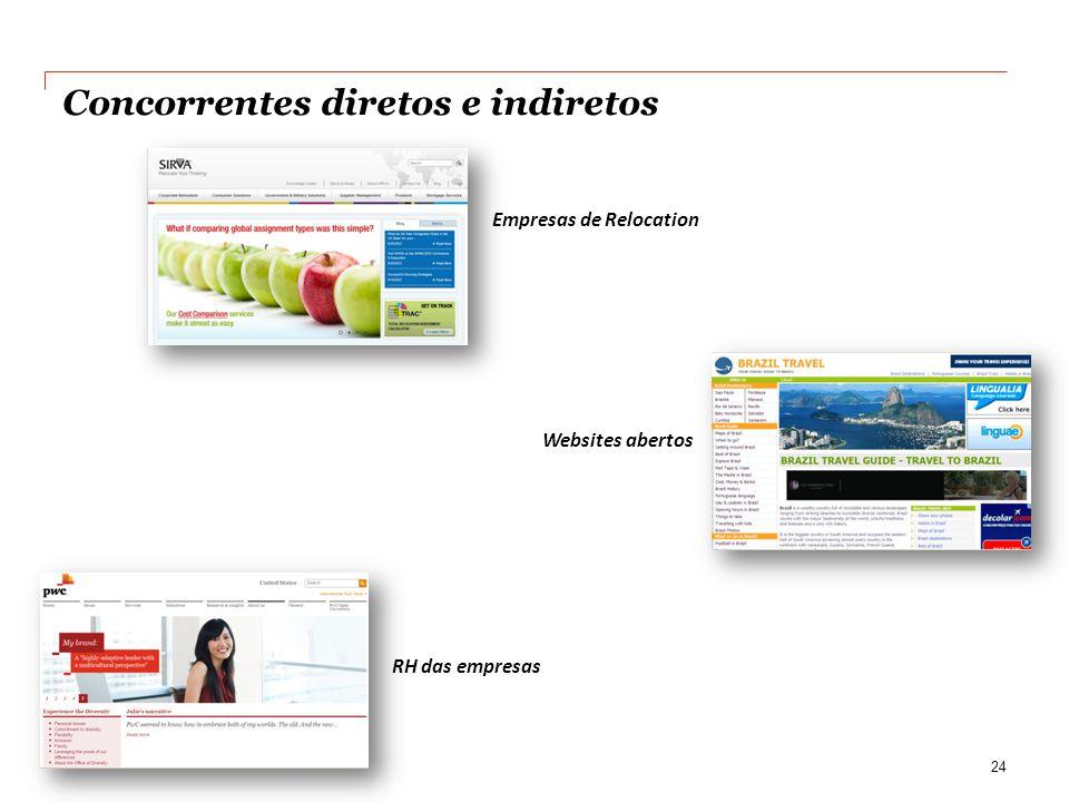 Concorrentes diretos e indiretos Empresas de Relocation 24 Websites abertos RH das empresas