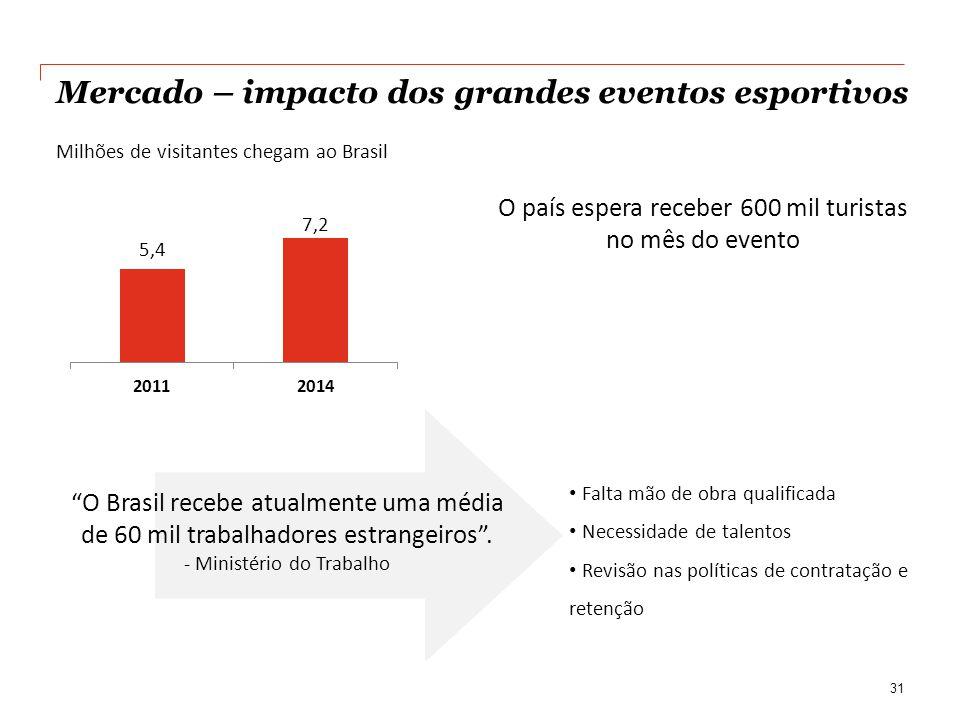 Mercado – impacto dos grandes eventos esportivos 31 Milhões de visitantes chegam ao Brasil O país espera receber 600 mil turistas no mês do evento O Brasil recebe atualmente uma média de 60 mil trabalhadores estrangeiros.