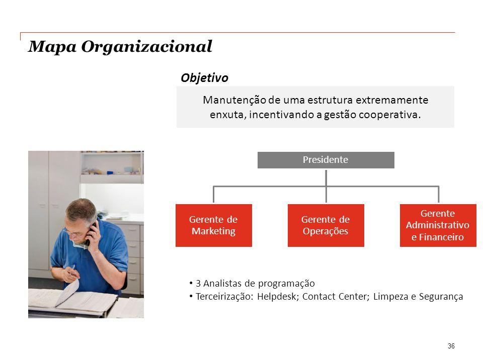 Mapa Organizacional 36 3 Analistas de programação Terceirização: Helpdesk; Contact Center; Limpeza e Segurança Manutenção de uma estrutura extremamente enxuta, incentivando a gestão cooperativa.