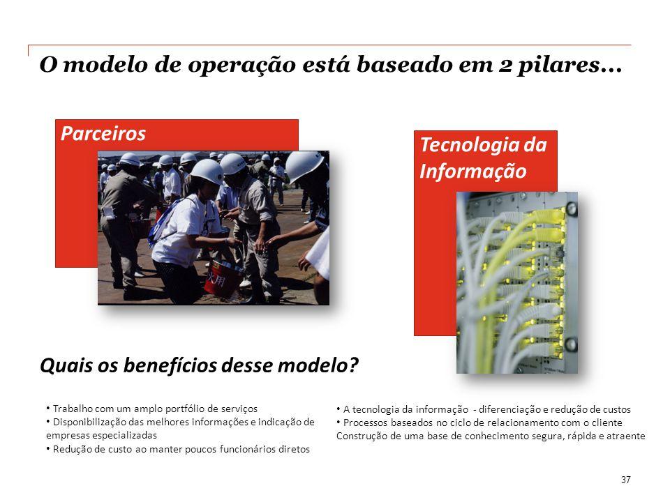 Tecnologia da Informação O modelo de operação está baseado em 2 pilares...