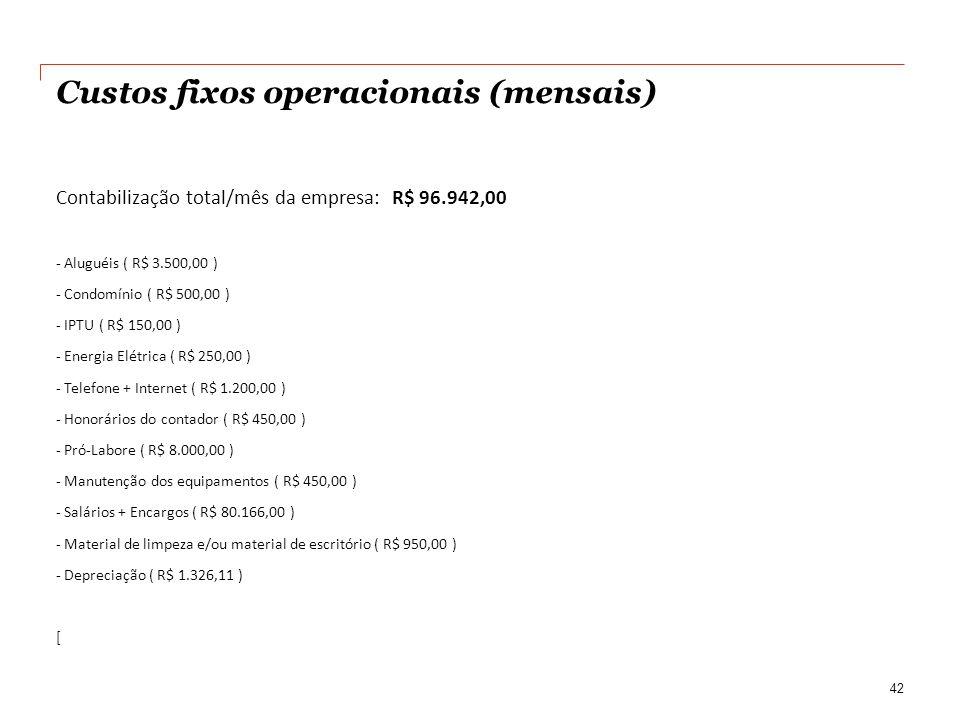 Custos fixos operacionais (mensais) Contabilização total/mês da empresa: R$ 96.942,00 - Aluguéis ( R$ 3.500,00 ) - Condomínio ( R$ 500,00 ) - IPTU ( R$ 150,00 ) - Energia Elétrica ( R$ 250,00 ) - Telefone + Internet ( R$ 1.200,00 ) - Honorários do contador ( R$ 450,00 ) - Pró-Labore ( R$ 8.000,00 ) - Manutenção dos equipamentos ( R$ 450,00 ) - Salários + Encargos ( R$ 80.166,00 ) - Material de limpeza e/ou material de escritório ( R$ 950,00 ) - Depreciação ( R$ 1.326,11 ) [ 42
