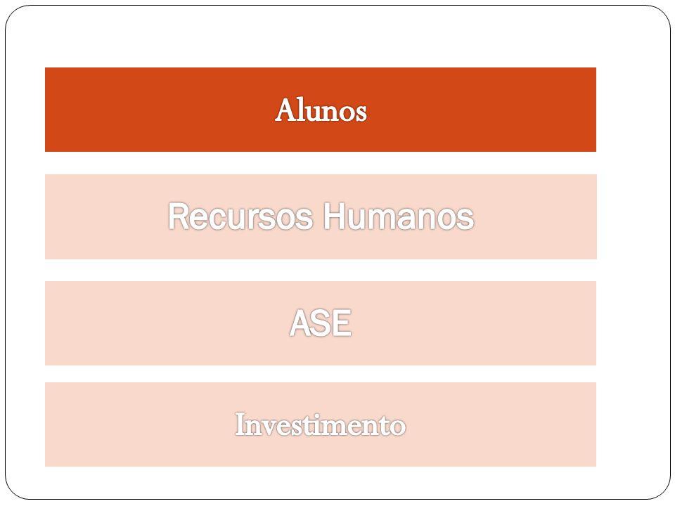Ação Social Escolar o As transferências ao nível da Ação Social Escolar em 2004 de 8 148 479 no total da Região e em 2011 esse investimento atingiu os 11 398 085.