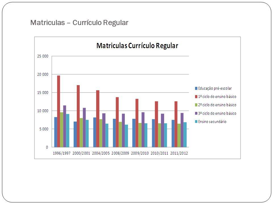 Matriculas – Outras Modalidades de Ensino Nota-se um aumento muito significativo no nº de matriculas no ensino profissional e nos programas oportunidade.