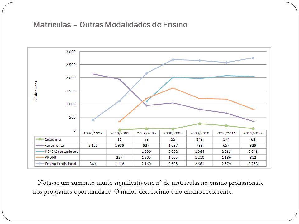 Matriculas - Ensino profissional Total de alunos O aumento de alunos matriculados nas escolas profissionais cresceu 91,4% entre 1995/1996 e 2011/2012.