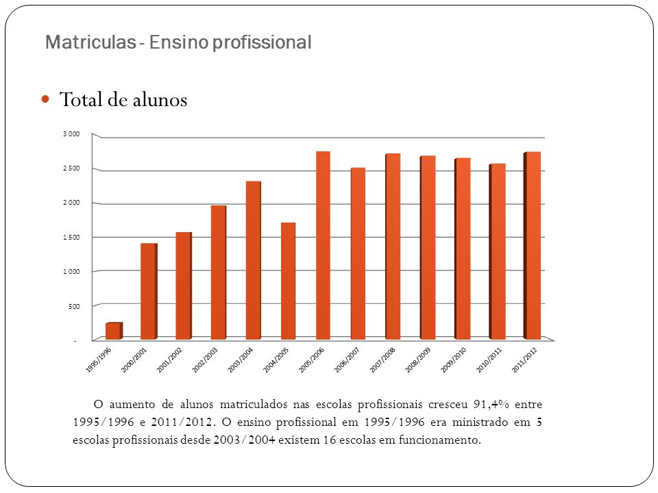 Matriculas – oferta do Ensino profissional Total de cursos A oferta de cursos nas escolas profissionais aumentou 17% entre 2008/2009 e 2011/2012.
