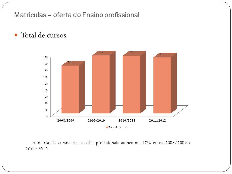 Relação entre o Orçamento da RAA e Orçamento da SREF 19962000200820042009201020112012