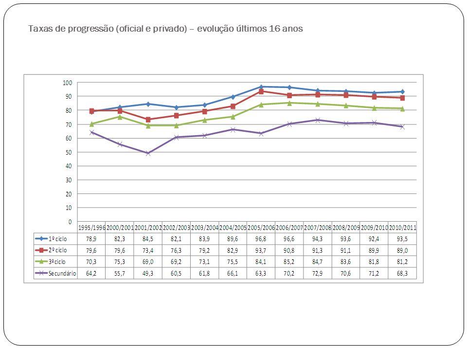 Taxa de absentismo por ciclo e rede pública e privada do currículo Regular A taxa de absentismo diminuiu muito significativa em todos os níveis de ensino.