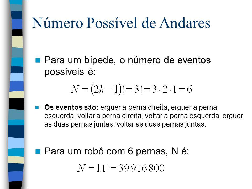 Número Possível de Andares Para um bípede, o número de eventos possíveis é: Os eventos são: erguer a perna direita, erguer a perna esquerda, voltar a
