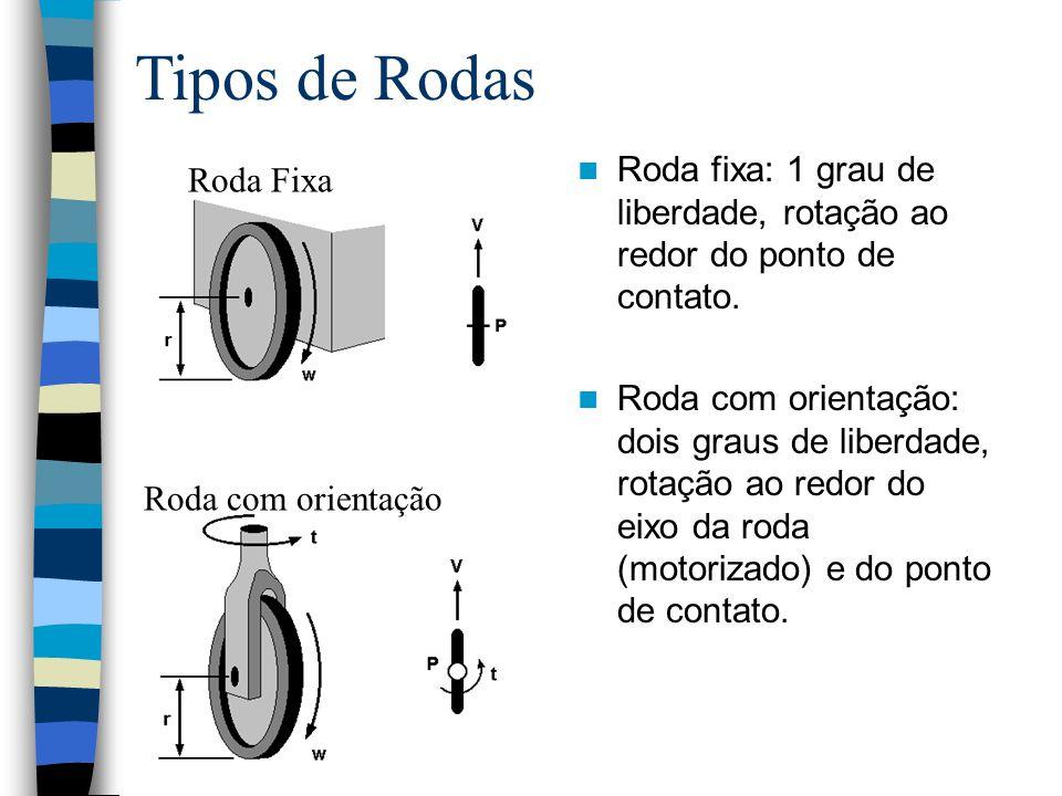 Tipos de Rodas Roda Fixa Roda com orientação Roda fixa: 1 grau de liberdade, rotação ao redor do ponto de contato. Roda com orientação: dois graus de