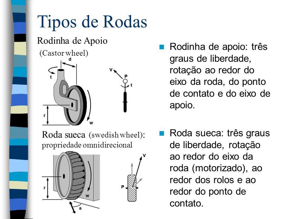 Tipos de Rodas Rodinha de Apoio (Castor wheel) Roda sueca (swedish wheel) : propriedade omnidirecional Rodinha de apoio: três graus de liberdade, rota