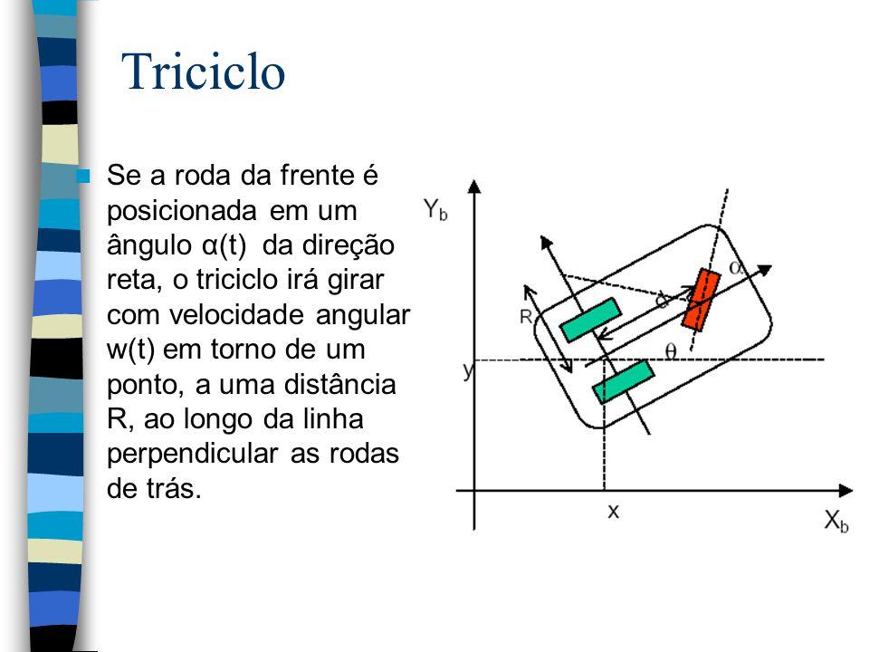 Triciclo Se a roda da frente é posicionada em um ângulo α(t) da direção reta, o triciclo irá girar com velocidade angular w(t) em torno de um ponto, a