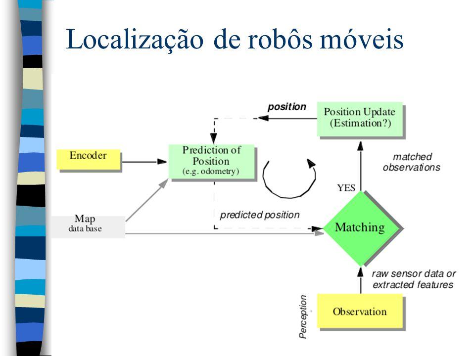 58 Perception Localização de robôs móveis