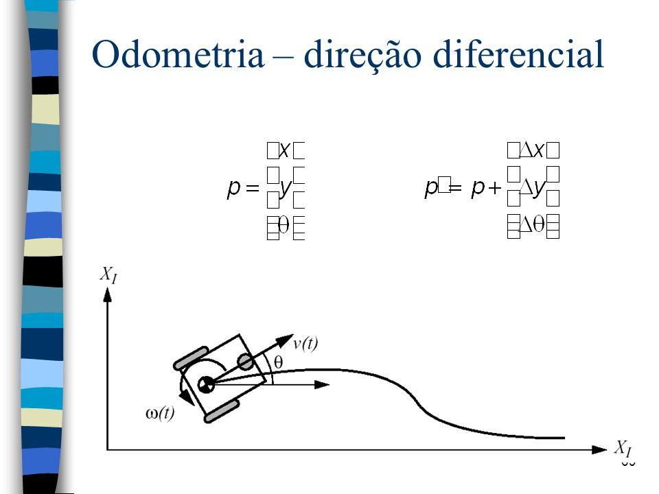 69 Odometria – direção diferencial