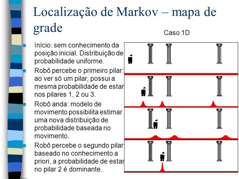 95 Localização de Markov – mapa de grade Início: sem conhecimento da posição inicial. Distribuição de probabilidade uniforme. Robô percebe o primeiro