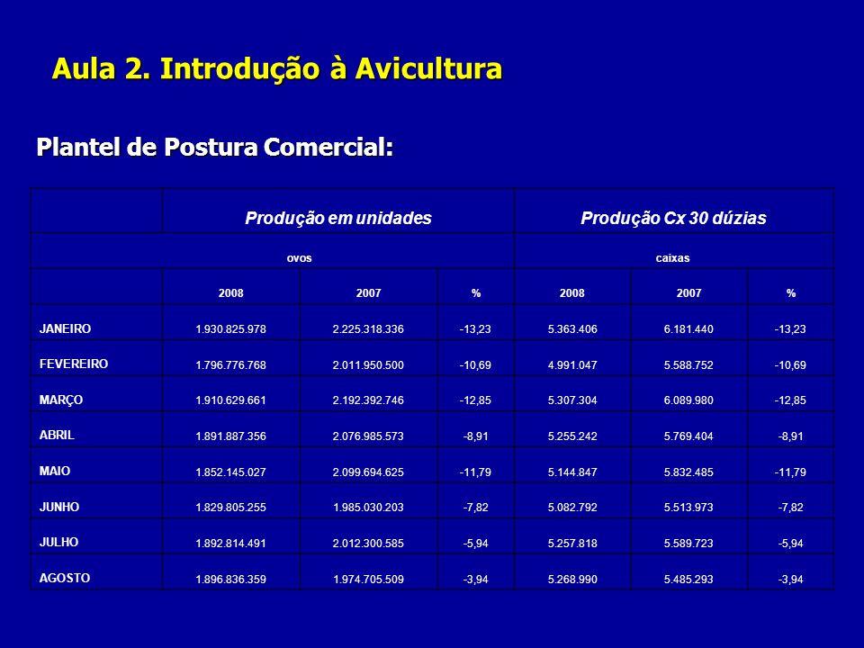 Aula 2. Introdução à Avicultura Plantel de Postura Comercial: Produção em unidadesProdução Cx 30 dúzias ovos caixas 20082007%20082007% JANEIRO 1.930.8
