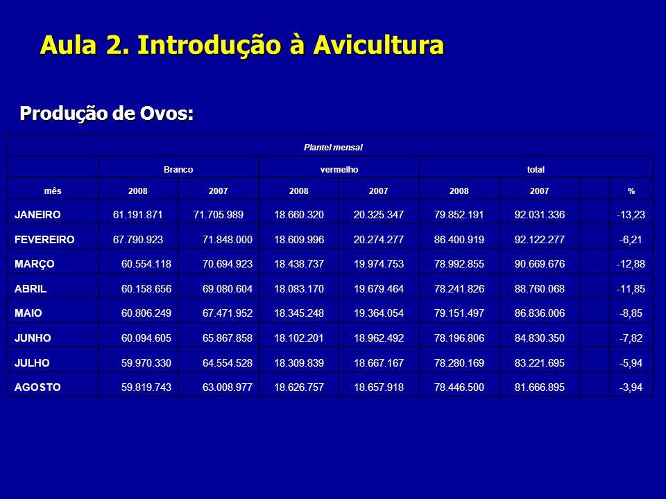 Aula 2. Introdução à Avicultura Produção de Ovos: Plantel mensal Brancovermelhototal mês200820072008200720082007 % JANEIRO61.191.87171.705.98918.660.3