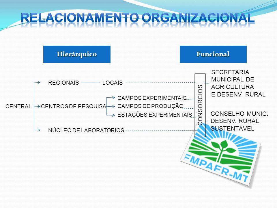 HierárquicoFuncional CENTRAL REGIONAIS CENTROS DE PESQUISA NÚCLEO DE LABORATÓRIOS LOCAIS CAMPOS EXPERIMENTAIS CAMPOS DE PRODUÇÃO ESTAÇÕES EXPERIMENTAI