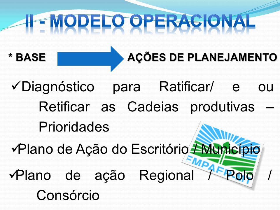 Diagnóstico para Ratificar/ e ou Retificar as Cadeias produtivas – Prioridades AÇÕES DE PLANEJAMENTO * BASE Plano de Ação do Escritório / Município Pl