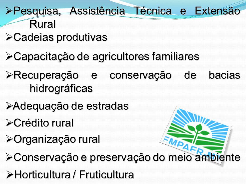 Pesquisa, Assistência Técnica e Extensão Rural Pesquisa, Assistência Técnica e Extensão Rural Cadeias produtivas Cadeias produtivas Capacitação de agr