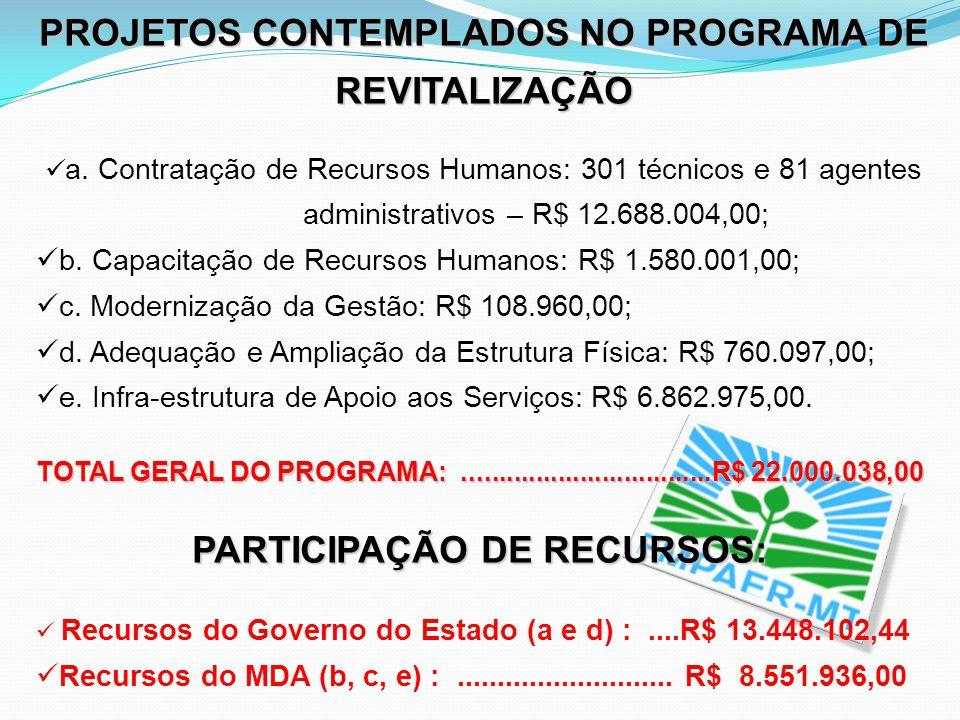 PROJETOS CONTEMPLADOS NO PROGRAMA DE REVITALIZAÇÃO a. Contratação de Recursos Humanos: 301 técnicos e 81 agentes administrativos – R$ 12.688.004,00; b