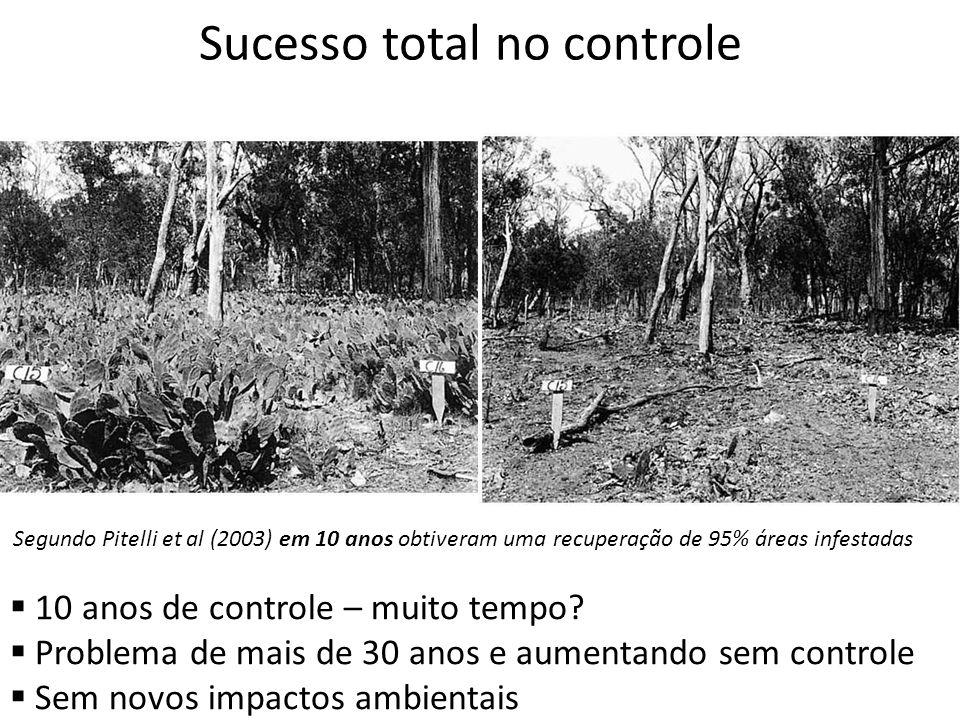 Segundo Pitelli et al (2003) em 10 anos obtiveram uma recuperação de 95% áreas infestadas Sucesso total no controle 10 anos de controle – muito tempo?