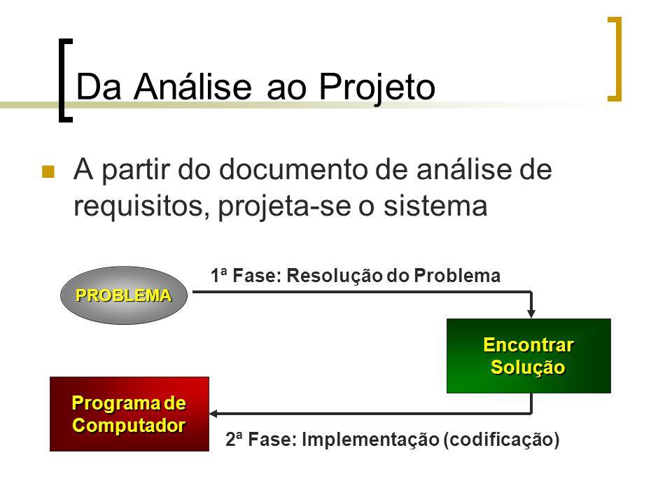 Da Análise ao Projeto A partir do documento de análise de requisitos, projeta-se o sistema PROBLEMA EncontrarSolução Programa de Computador 1ª Fase: Resolução do Problema 2ª Fase: Implementação (codificação)