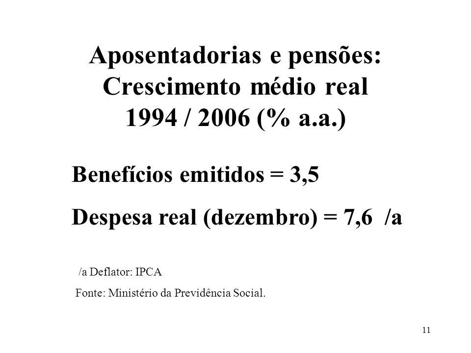 11 Benefícios emitidos = 3,5 Despesa real (dezembro) = 7,6 /a Aposentadorias e pensões: Crescimento médio real 1994 / 2006 (% a.a.) /a Deflator: IPCA Fonte: Ministério da Previdência Social.