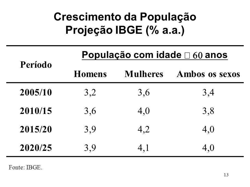 13 Período População com idade anos HomensMulheresAmbos os sexos 2005/103,23,63,4 2010/153,64,03,8 2015/203,94,24,0 2020/253,94,14,0 Fonte: IBGE.