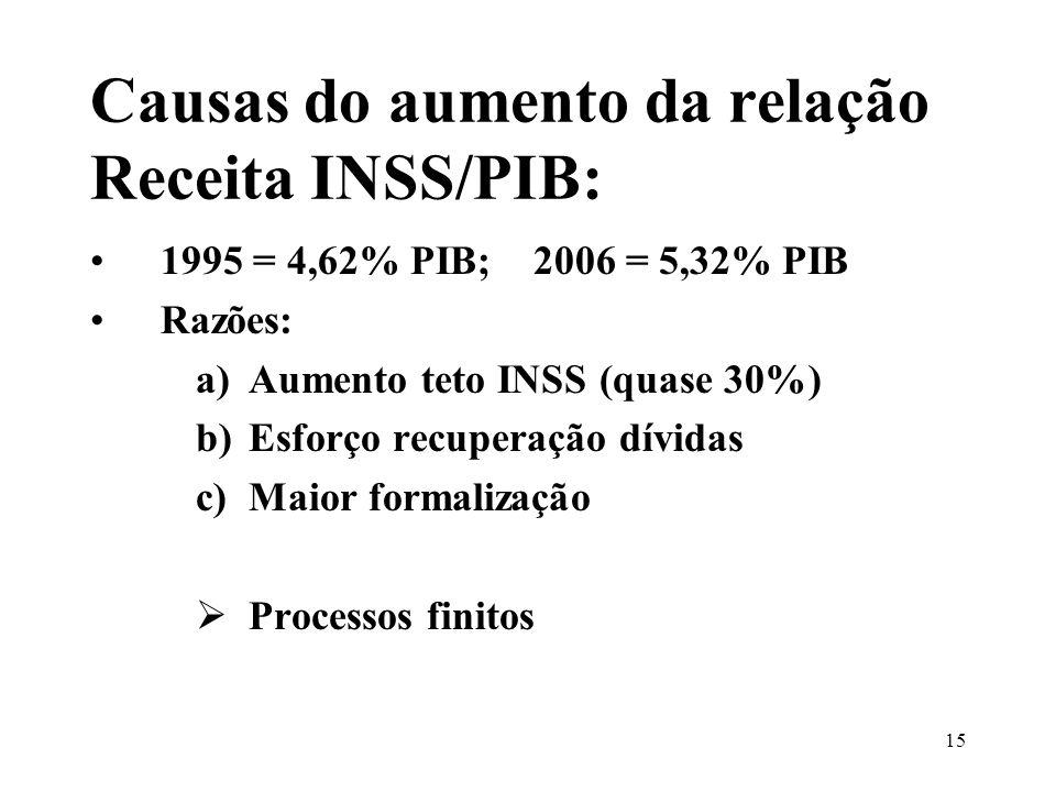 15 Causas do aumento da relação Receita INSS/PIB: 1995 = 4,62% PIB; 2006 = 5,32% PIB Razões: a)Aumento teto INSS (quase 30%) b)Esforço recuperação dívidas c)Maior formalização Processos finitos