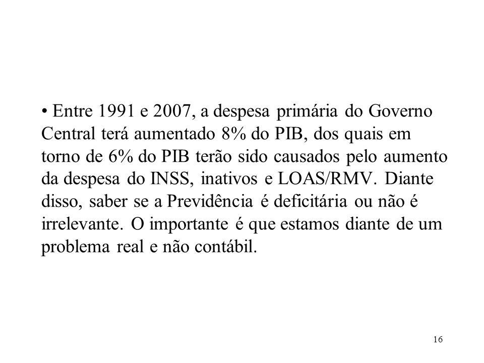 16 Entre 1991 e 2007, a despesa primária do Governo Central terá aumentado 8% do PIB, dos quais em torno de 6% do PIB terão sido causados pelo aumento da despesa do INSS, inativos e LOAS/RMV.