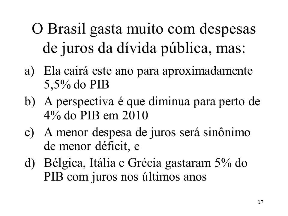 17 O Brasil gasta muito com despesas de juros da dívida pública, mas: a)Ela cairá este ano para aproximadamente 5,5% do PIB b)A perspectiva é que dimi