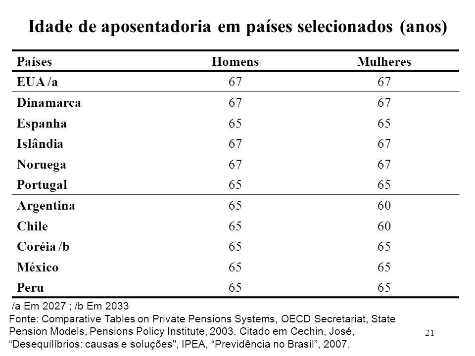 21 PaísesHomensMulheres EUA /a67 Dinamarca67 Espanha65 Islândia67 Noruega67 Portugal65 Argentina6560 Chile6560 Coréia /b65 México65 Peru65 Idade de aposentadoria em países selecionados (anos) /a Em 2027 ; /b Em 2033 Fonte: Comparative Tables on Private Pensions Systems, OECD Secretariat, State Pension Models, Pensions Policy Institute, 2003.