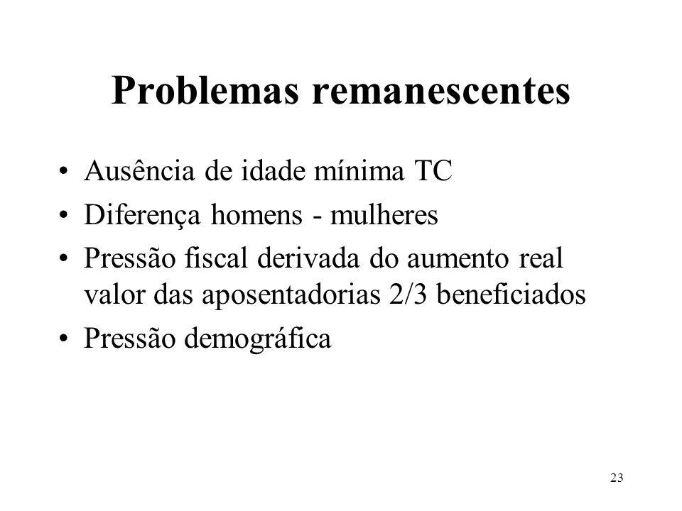23 Problemas remanescentes Ausência de idade mínima TC Diferença homens - mulheres Pressão fiscal derivada do aumento real valor das aposentadorias 2/3 beneficiados Pressão demográfica