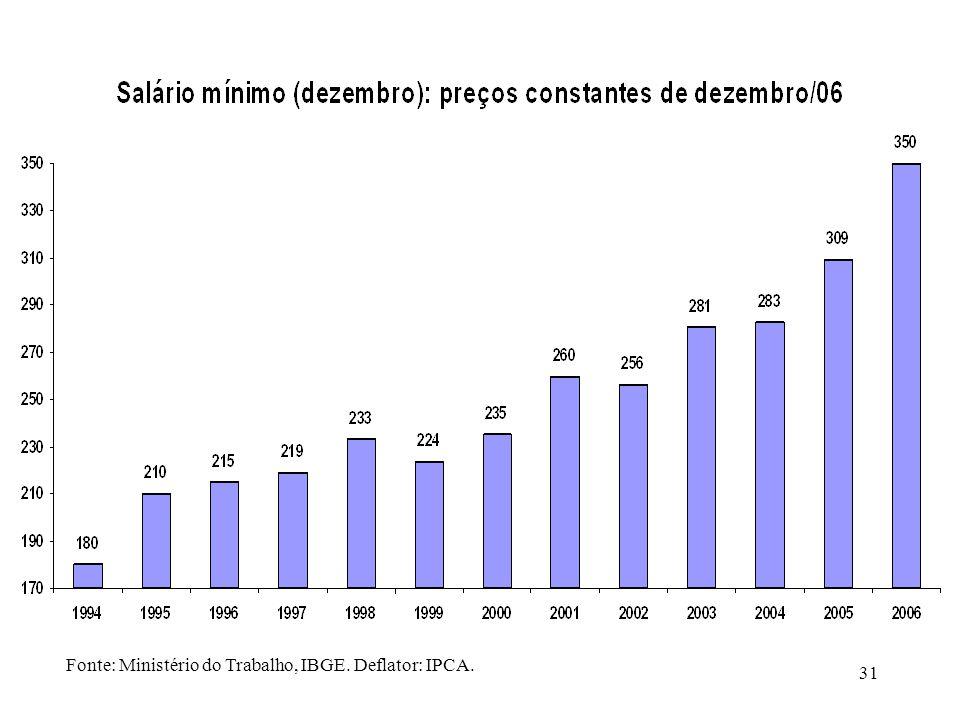31 Fonte: Ministério do Trabalho, IBGE. Deflator: IPCA.