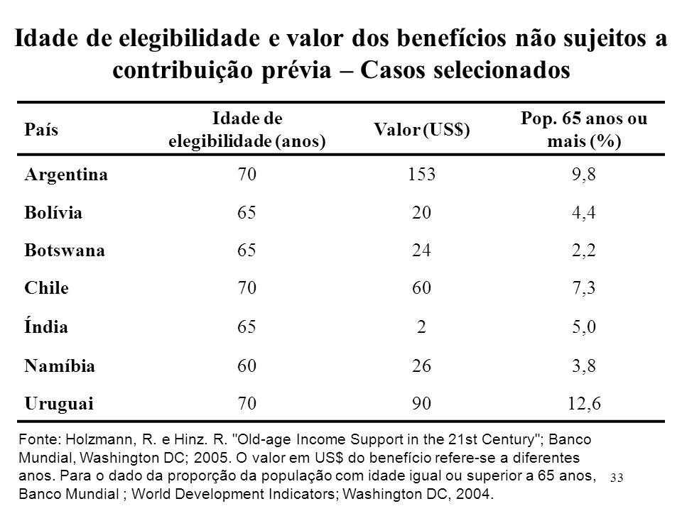 33 País Idade de elegibilidade (anos) Valor (US$) Pop. 65 anos ou mais (%) Argentina701539,8 Bolívia65204,4 Botswana65242,2 Chile70607,3 Índia6525,0 N
