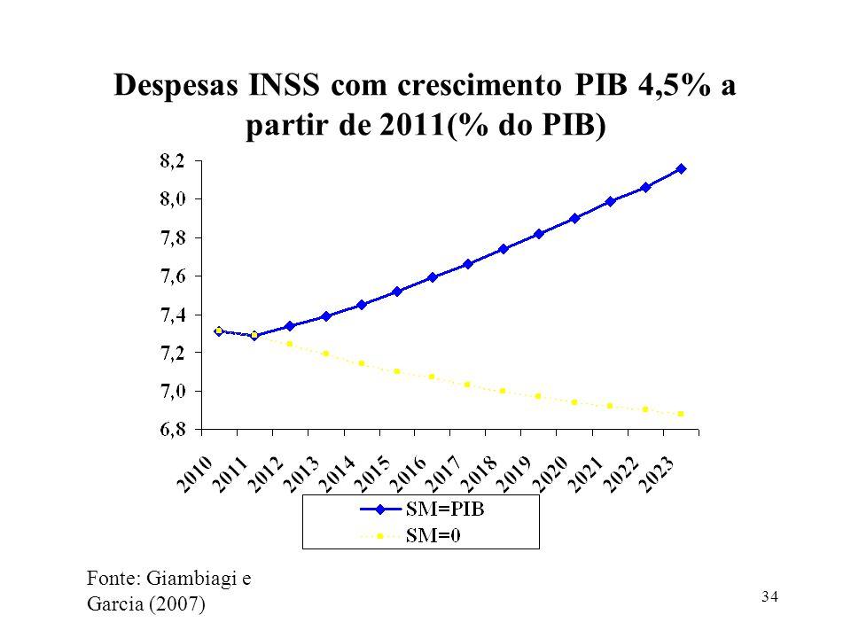 34 Despesas INSS com crescimento PIB 4,5% a partir de 2011(% do PIB) Fonte: Giambiagi e Garcia (2007)