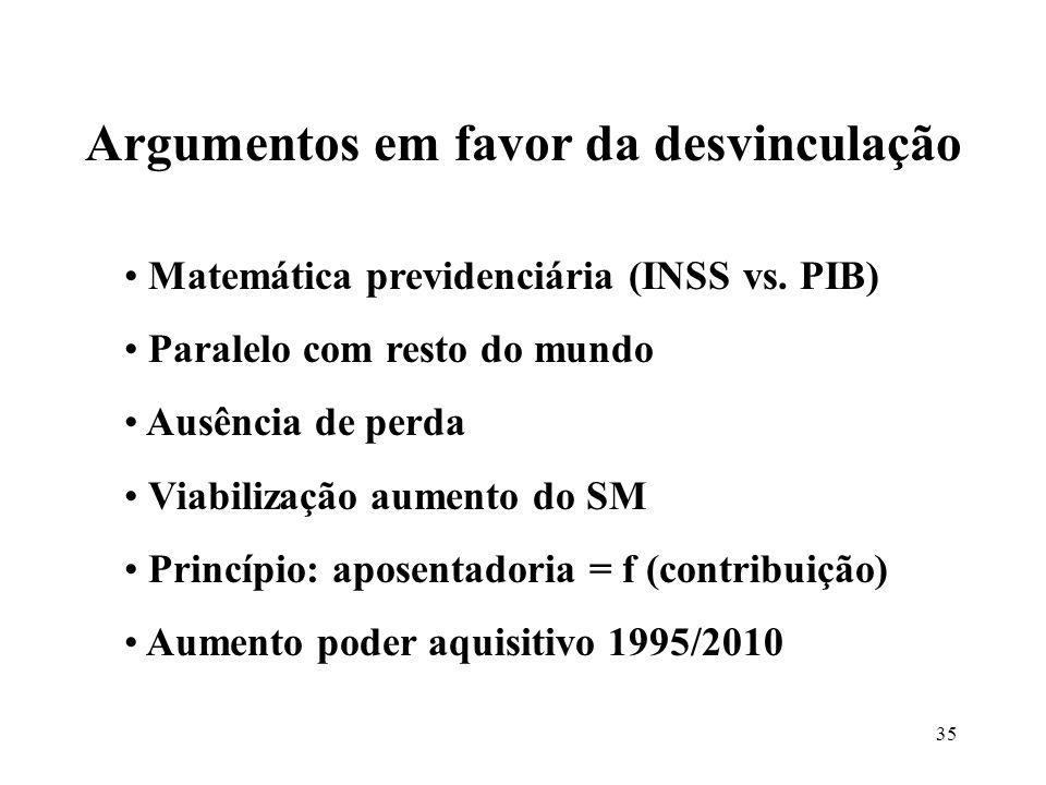 35 Matemática previdenciária (INSS vs. PIB) Paralelo com resto do mundo Ausência de perda Viabilização aumento do SM Princípio: aposentadoria = f (con
