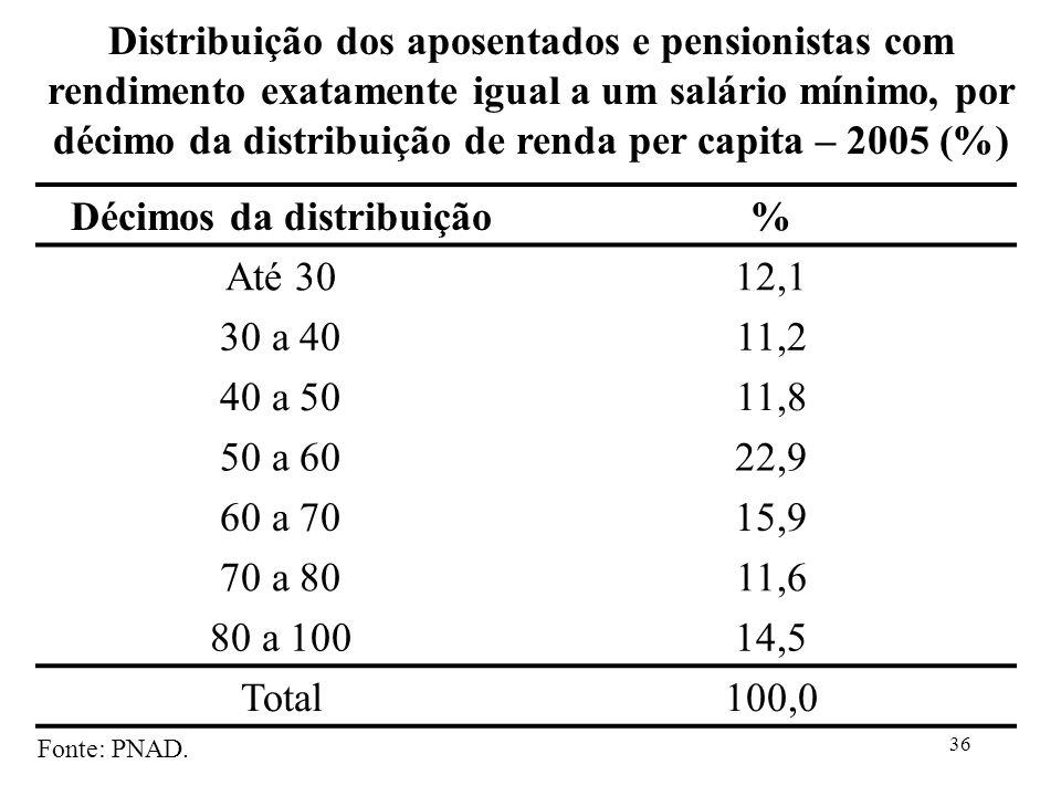 36 Décimos da distribuição% Até 3012,1 30 a 4011,2 40 a 5011,8 50 a 6022,9 60 a 7015,9 70 a 8011,6 80 a 10014,5 Total100,0 Fonte: PNAD. Distribuição d