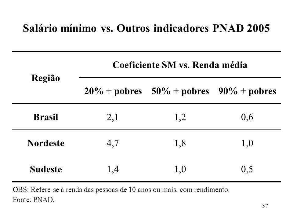 37 Região Coeficiente SM vs. Renda média 20% + pobres50% + pobres90% + pobres Brasil2,11,20,6 Nordeste4,71,81,0 Sudeste1,41,00,5 OBS: Refere-se à rend